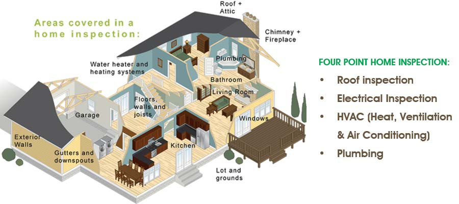Four Point Insurance Home Inspection Service_